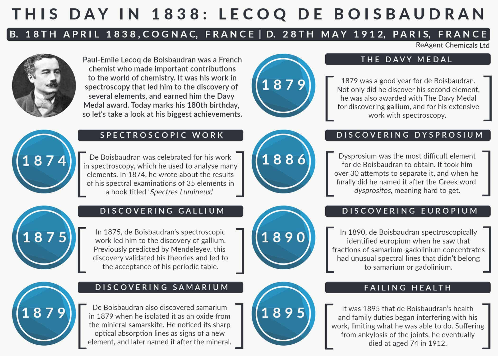 An infographic showing the achievements of French chemist, Paul-Émile Lecoq de Boisbaudran