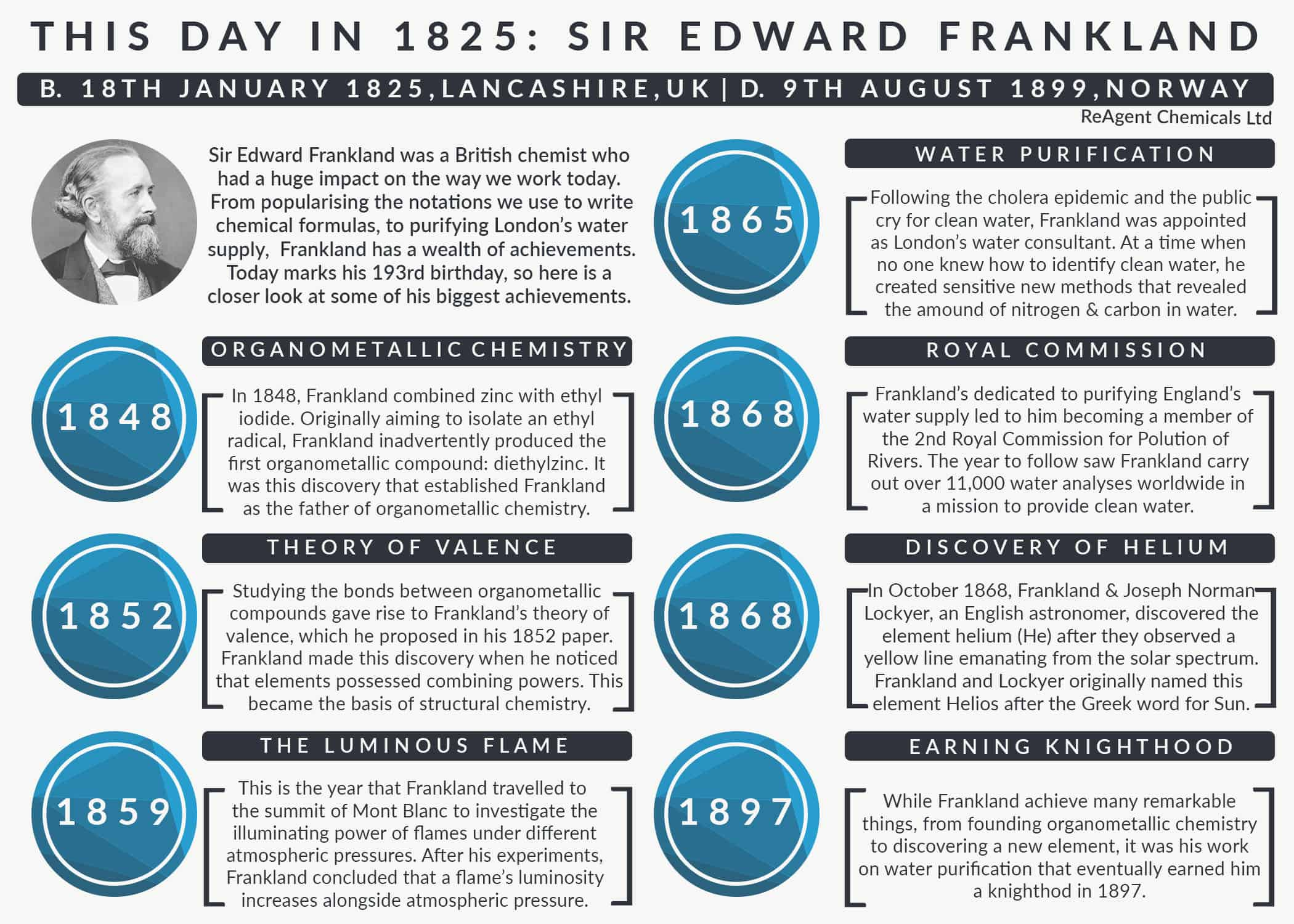 An infographic that lists Sir Edward Frankland's achievements
